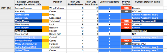 Leinster U20s selected for Irish U20s sides in 2011 [click to embiggen].