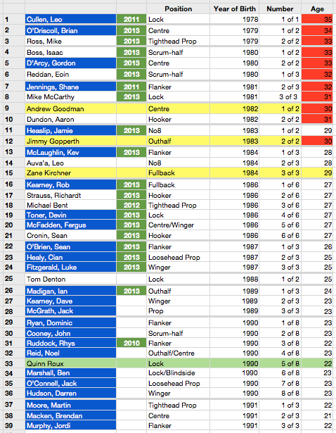Leinster Squad Age Profile [click to embiggen]: the green flag signifies that the player is an Irish international and shows the year of his last cap; players highlighted in yellow are non-Irish eligible [NIE]; the player highlighted in light green [Quinn Roux] is Leinster's designated project player