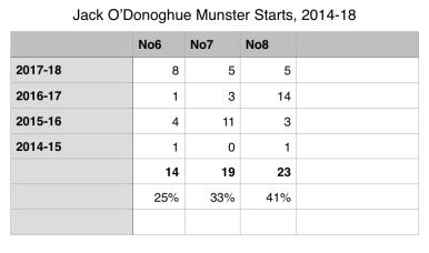 Jack O'Donoghue Munster Starts 2014-18